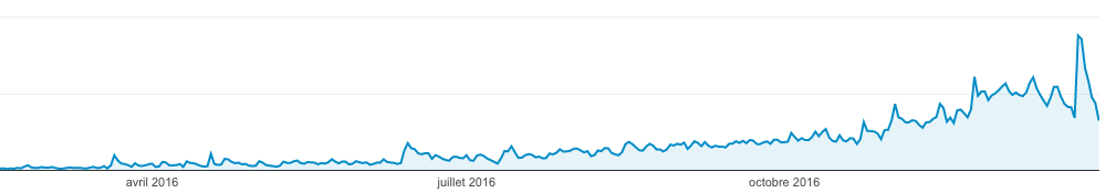 Exemple de l'évolution du trafic d'un site sur l'année 2016 après une prestation SEO